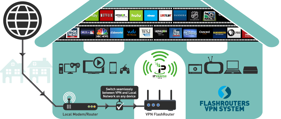 http://pressreleaseheadlines.com/wp-content/Cimy_User_Extra_Fields/FlashRouters/flashrouters-dual-router-setup-ipvanish.jpg